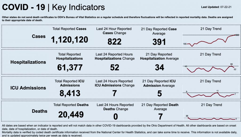Statewide coronavirus data for July 22, 2021