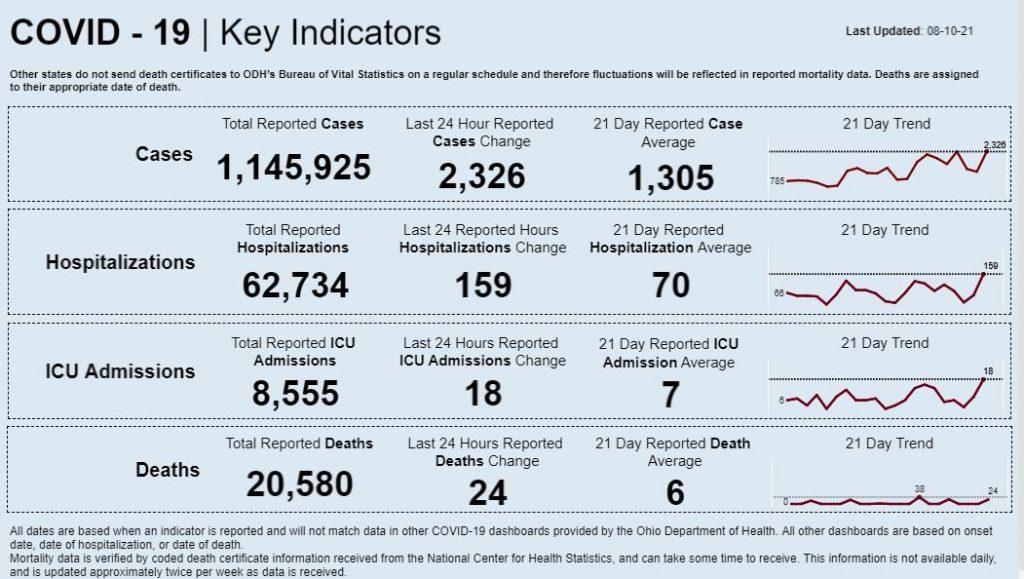 Statewide coronavirus data for Aug. 10, 2021