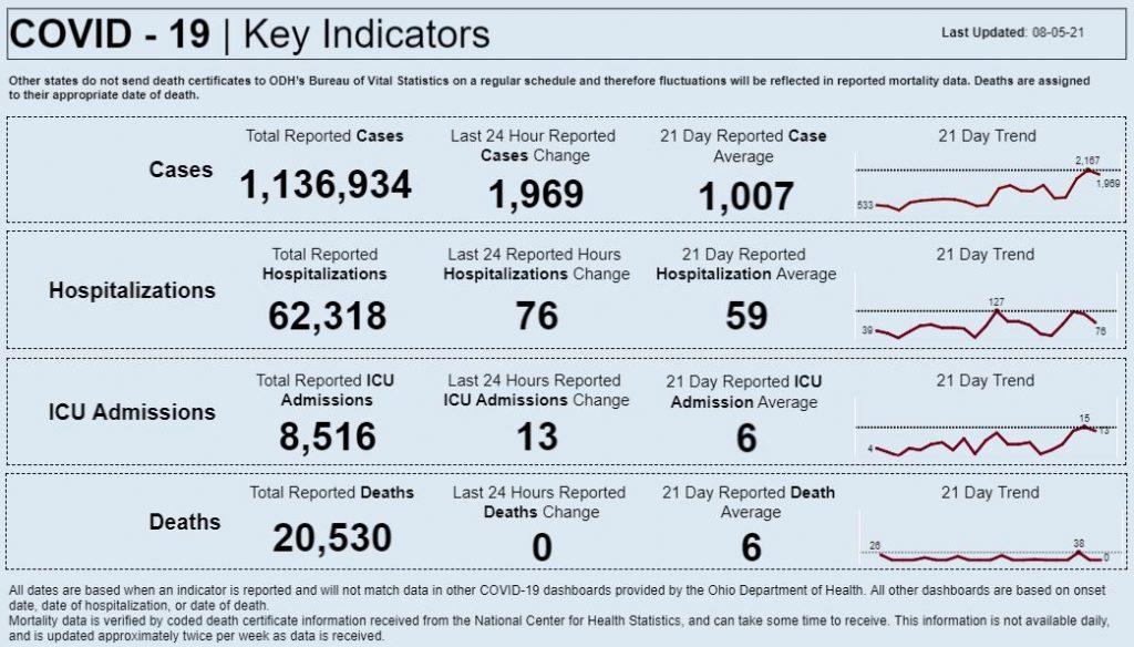 Statewide coronavirus data for Aug. 5, 2021