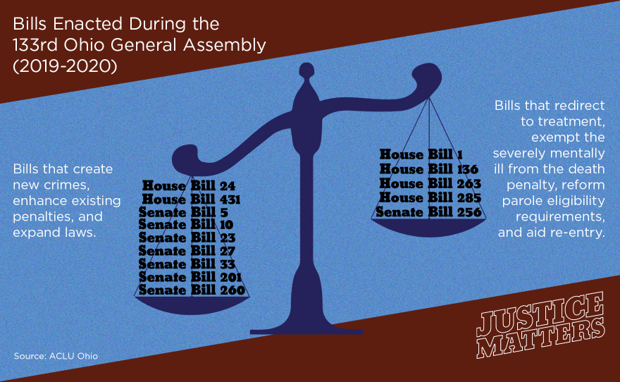 Bills passed in the 2019-2020 legislative session that create new crimes and enhance penalties outweigh bills that reform the criminal justice system.
