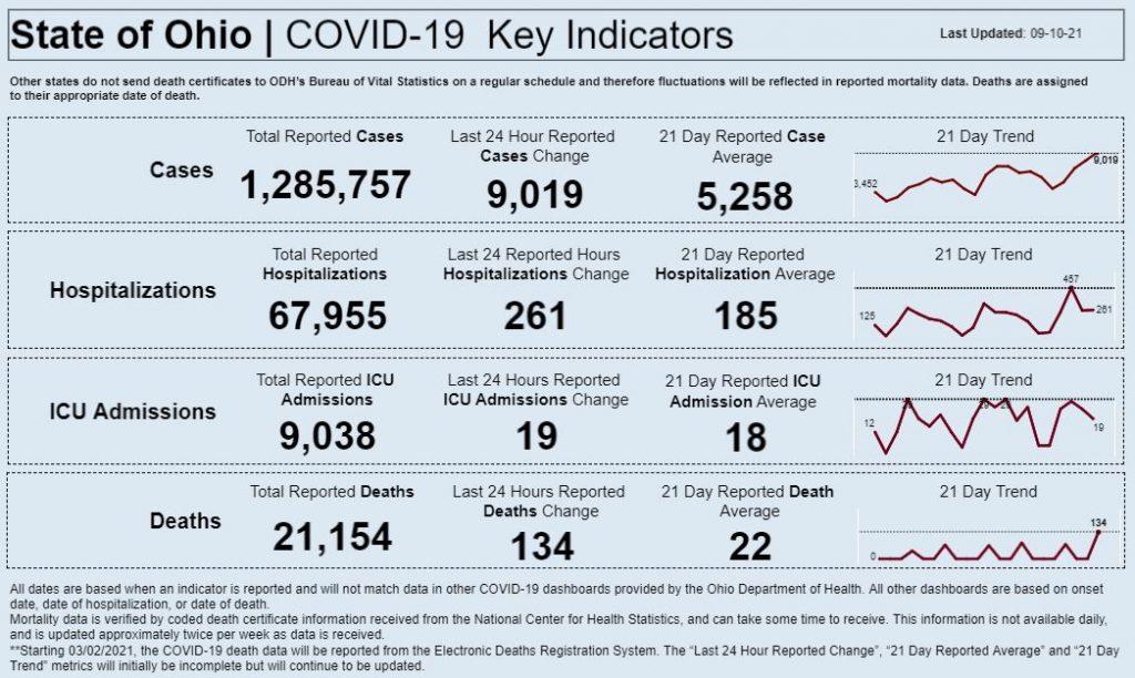 Statewide coronavirus data for Sept. 10, 2021.