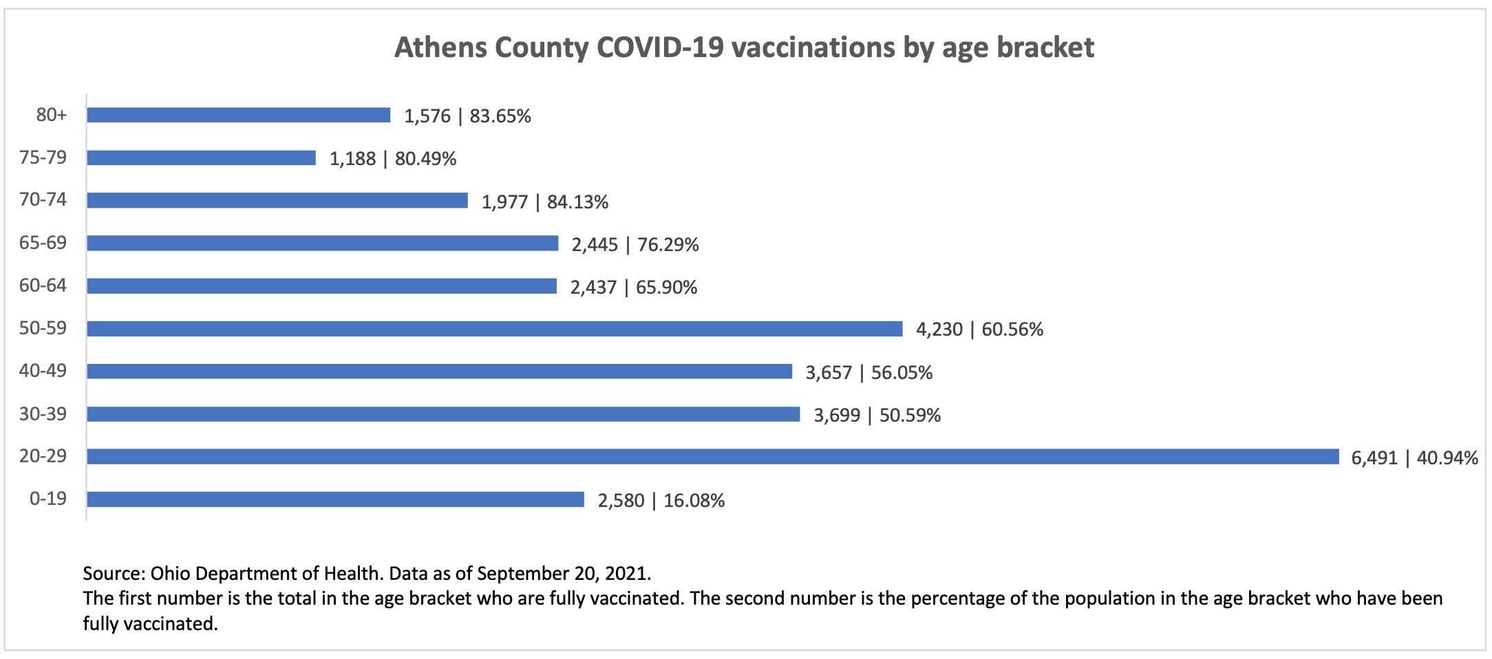 Athens County COVID-19 vaccinations by age bracket.