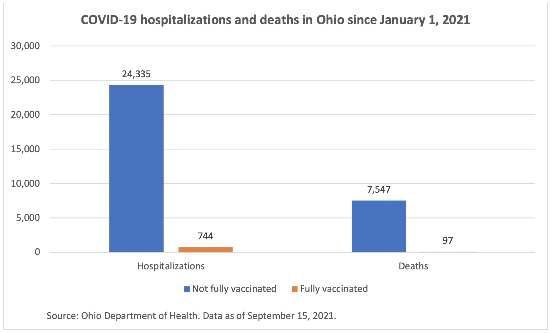 COVID-19 hospitalizations and deaths in Ohio since January 1, 2021.