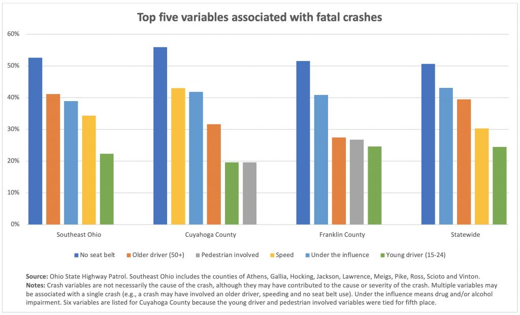 A bar graph shows the top variables in fatal crashes in Ohio by region