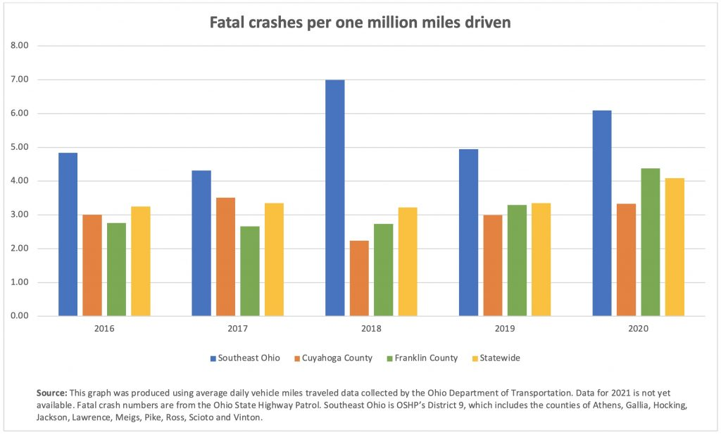 A bar graph shows fatal crashes per million miles driven in Ohio by region