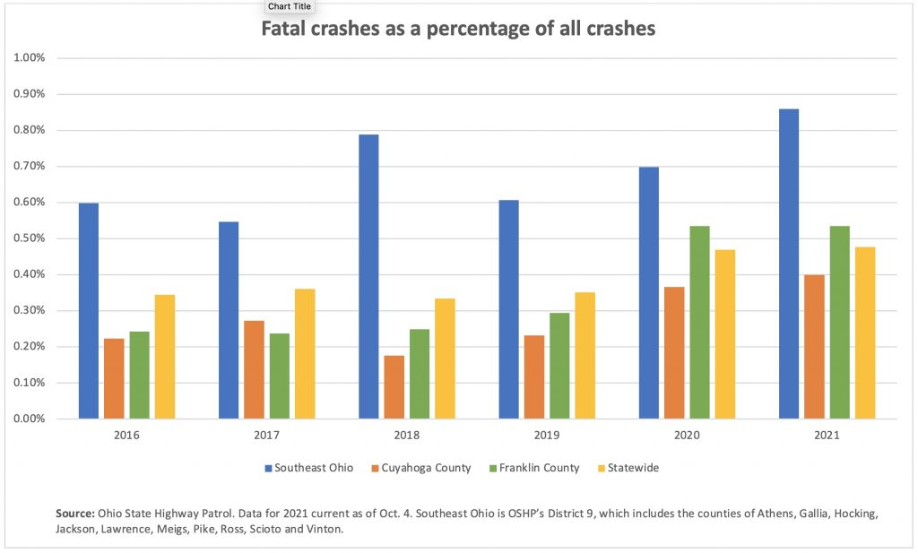 A bar graph show the percentage of fata crashes of all crashes in Ohio by region